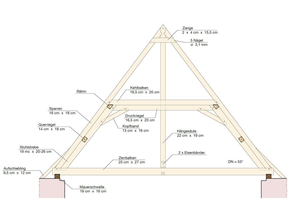 Plan Mertingen 3.3